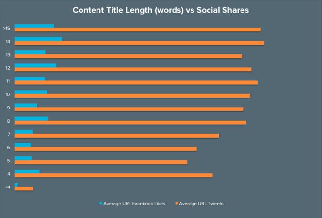 Abb.1: Überschriftenlänge im Verhältnis zu Social Shares. Grafik: Hubspot.