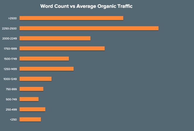 Abb.3: Wortanzahl und organischer Traffic. Grafik: Hubspot.