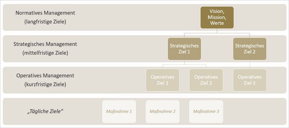 Abbildung 2: Die Ordnung der Ziele: die Ableitung der strategischen und operativen Ziele aus Vision und Mission. Grafik: Publisher Consultants.