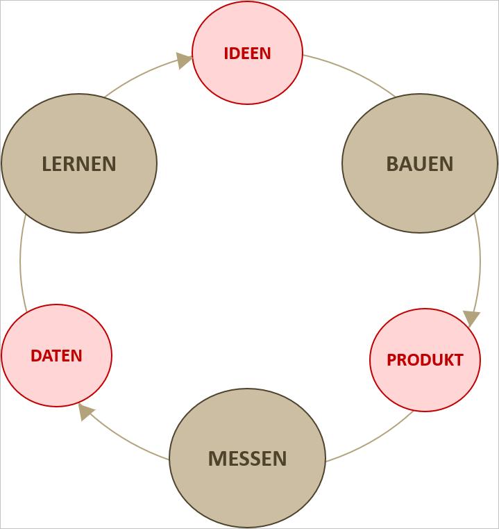 Iterative Geschäftsmodellentwicklung.