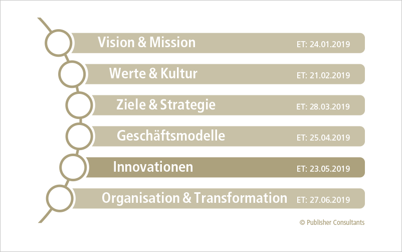 """""""Innovationen"""" ist Teil 5 einer 6-teiligen Serie zum Thema Management und Leadership."""