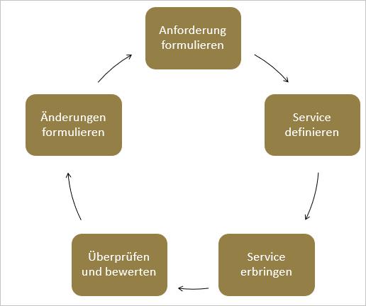 Zyklus des Anforderungsprozesses