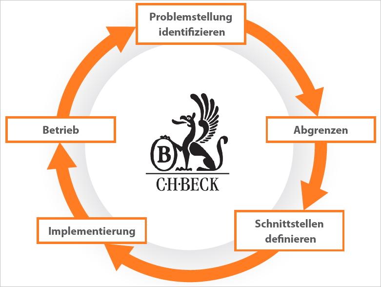 Fünf Phasen für die Konzeption und Entwicklung eines Microservices