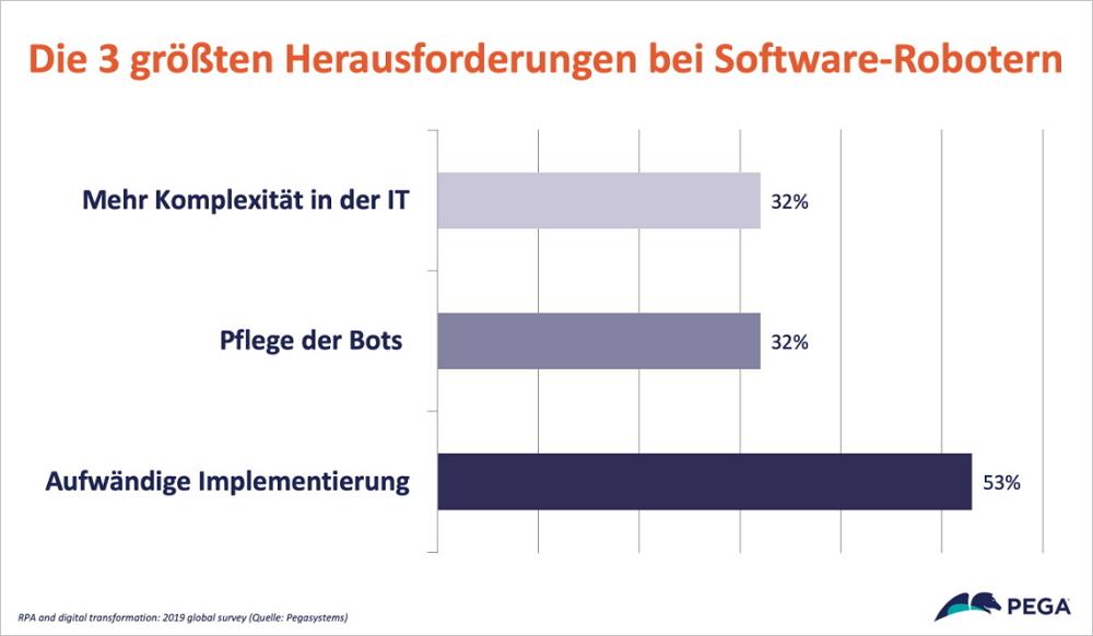 Die 3 größten Herausforderungen bei Software-Robotern. Grafik: Pegasystems.