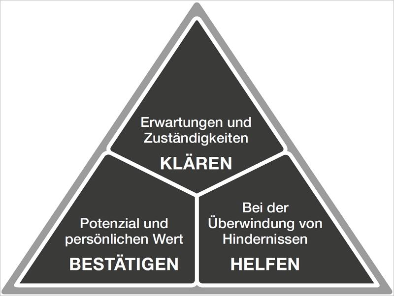 Abb.1. Die drei Gesprächskategorien.