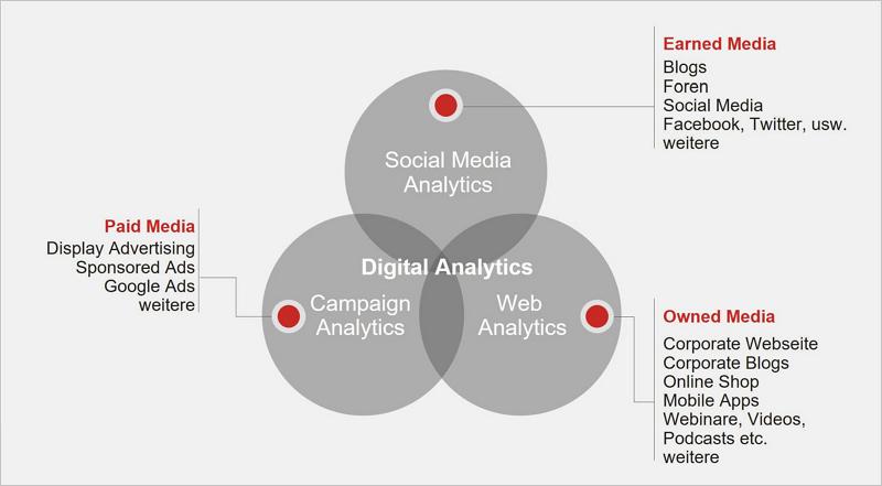 Abb. 1: Einordnung von Analytics entlang Medientypen