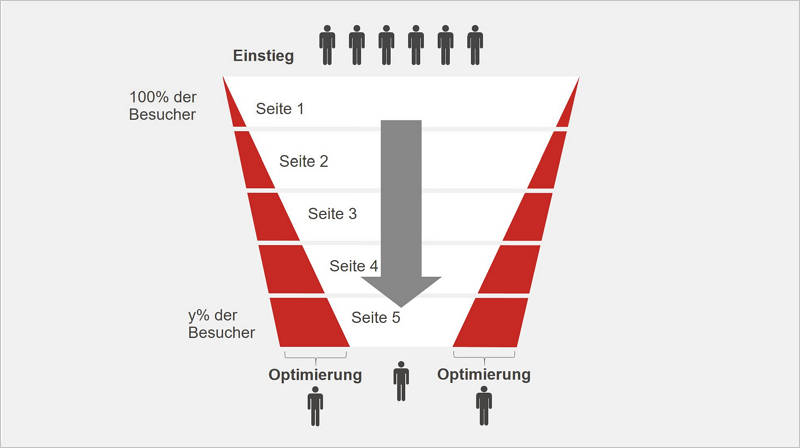Abb. 6: Kleine Optimierungen in Konvertierungspfaden haben großen Einfluss auf die Erreichung von Website-Zielen.