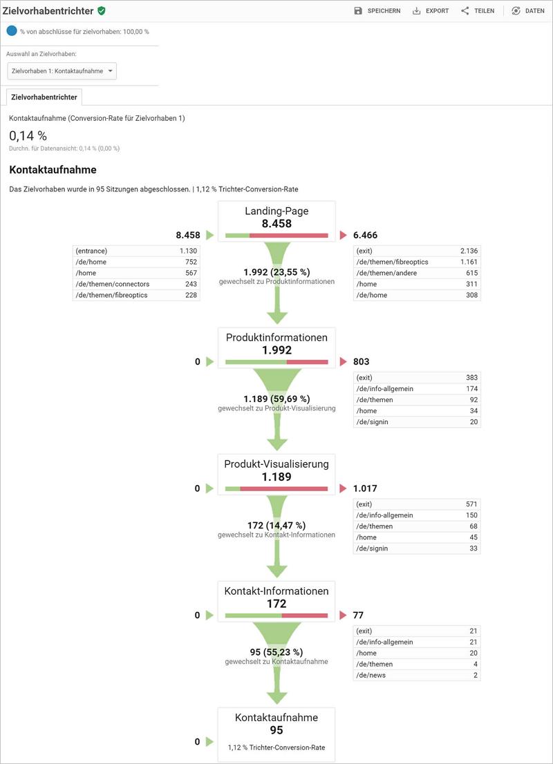 Abb. 7: Trichterauswertung für eine Kontakt-Aufnahme über vier Schritte mit Ein- und Ausstiegsseiten auf den Zwischenschritten