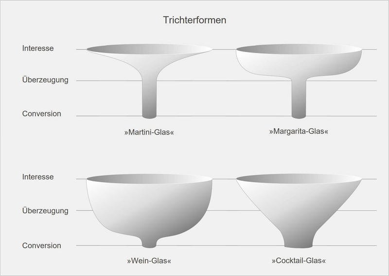 Abb. 8: Unterschiedliche Trichter-Formen mit Ähnlichkeiten zu Getränkegläsern gemäß Cutler/Sterne