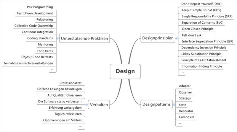 Die 5 Merkmale Zeitgemasser Software Architektur Buchreport