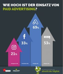 Paid Advertising Absolit