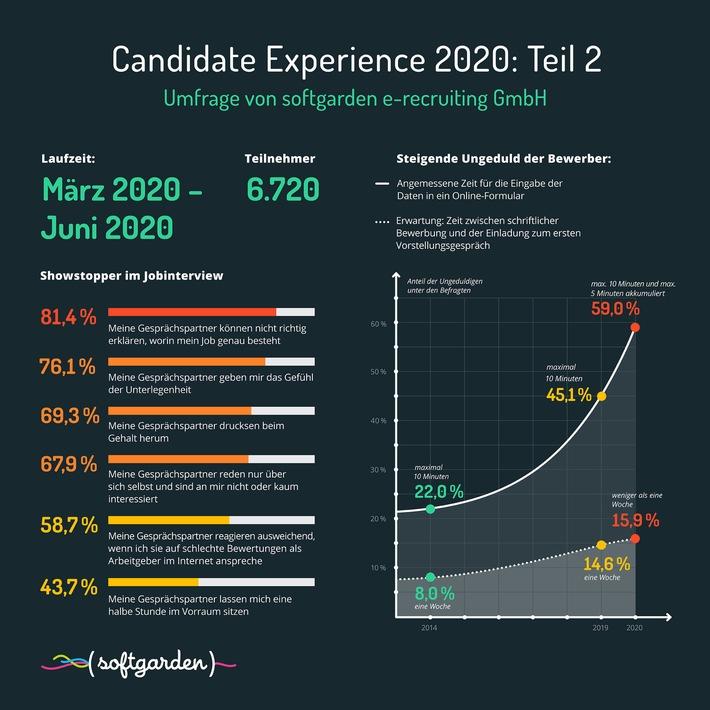 Umfrage Candidate Experience 2020: Teil 2 / Steigende Ungeduld: Bewerber wünschen schnelle Antwort (Foto: obs/softgarden)