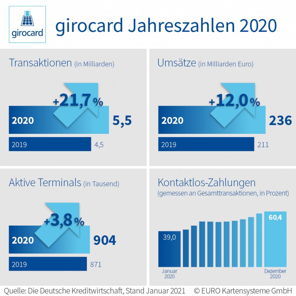 Die Entwicklung der Girocard im Überblick Foto: Euro Kartensysteme